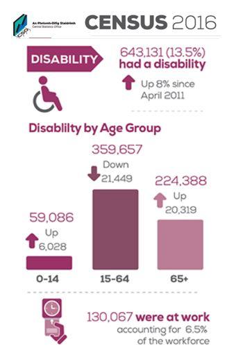 census-disability
